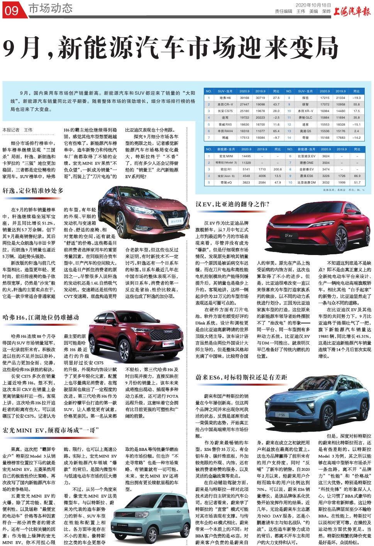 上海汽车报市场动态